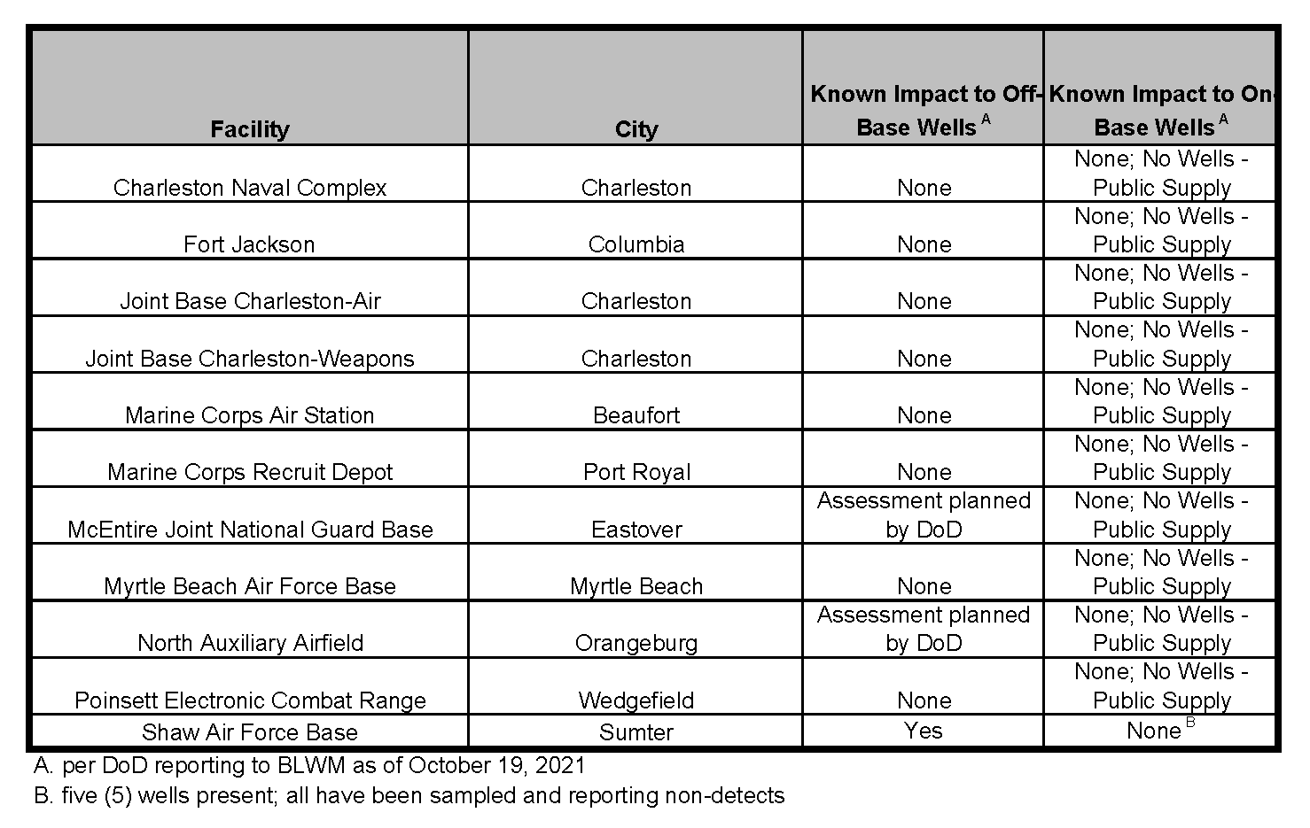 Table of PFAS Impacts on Drinking Water at South Carolina Department of Defense Facilities