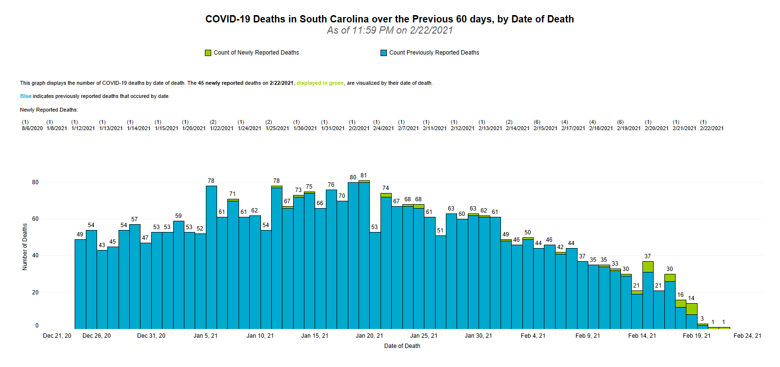 Graphic of COVID-19 Deaths by Date of Death - 60 Days 02.24.2021