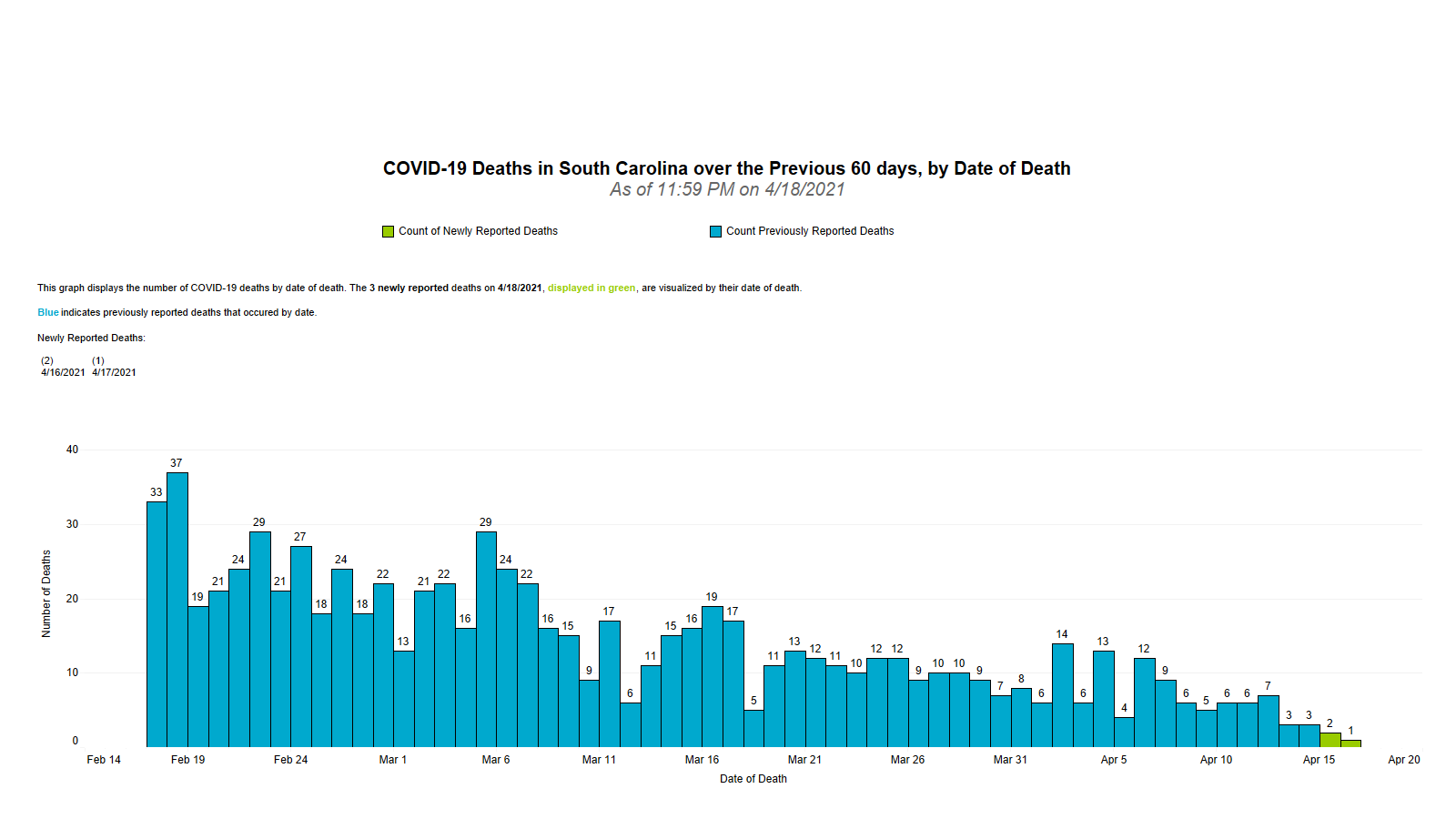 Graphic of COVID-19 60-Day Date of Death Graphic 04.19.2021