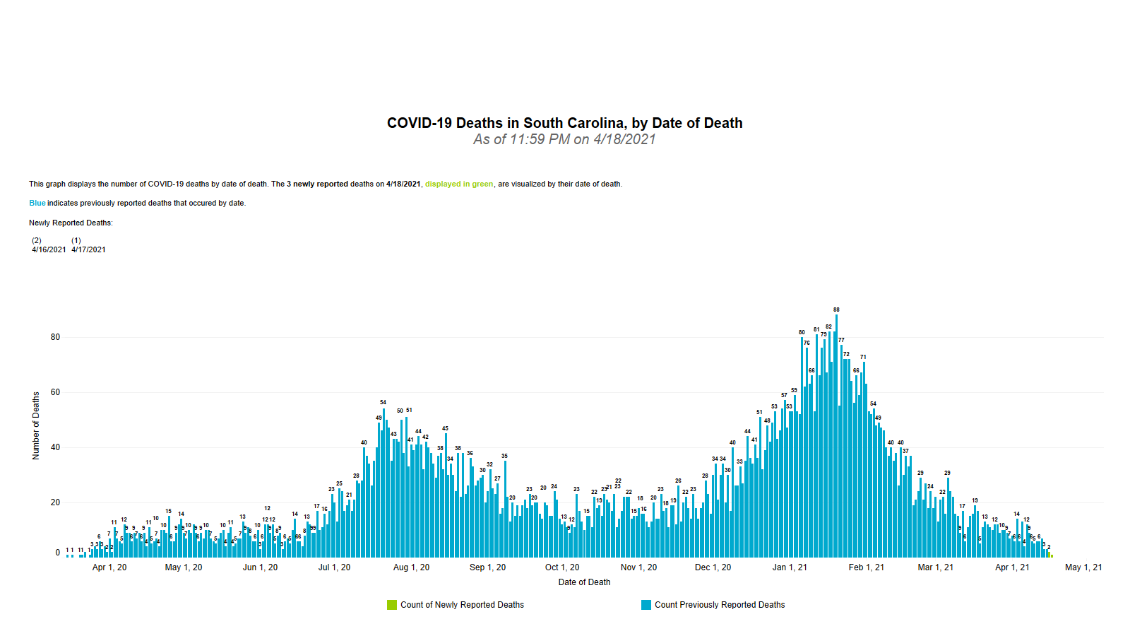 Graphic of COVID-19 Cumulative Deaths by Date 04.19.2021