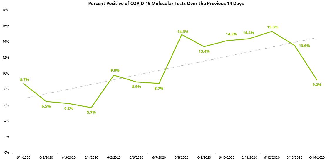 COVID19 Percent Positive 14 Day Molecular - 6_15_2020