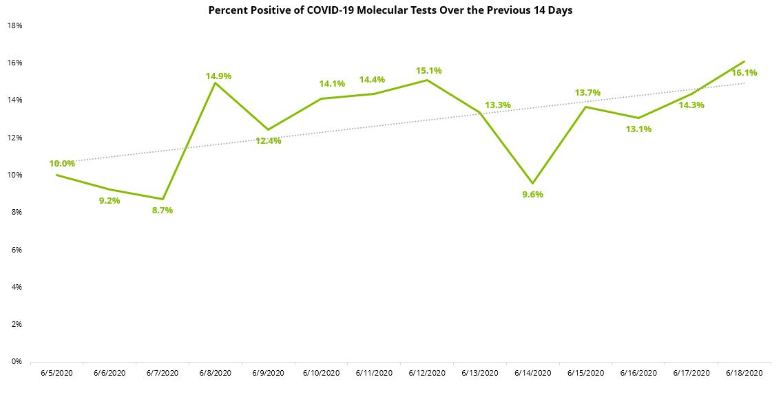 COVID19 Percent Positive 14 Day Molecular - 6-19-2020