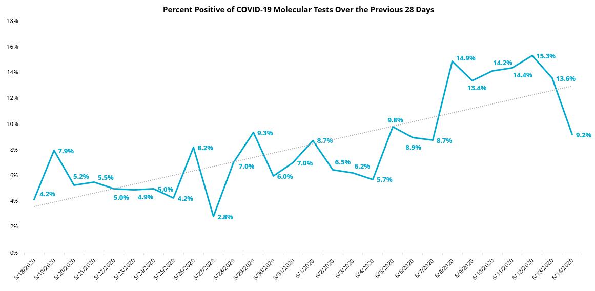 COVID19 - Percent Positive 28 Day Molecular - 6_15_2020