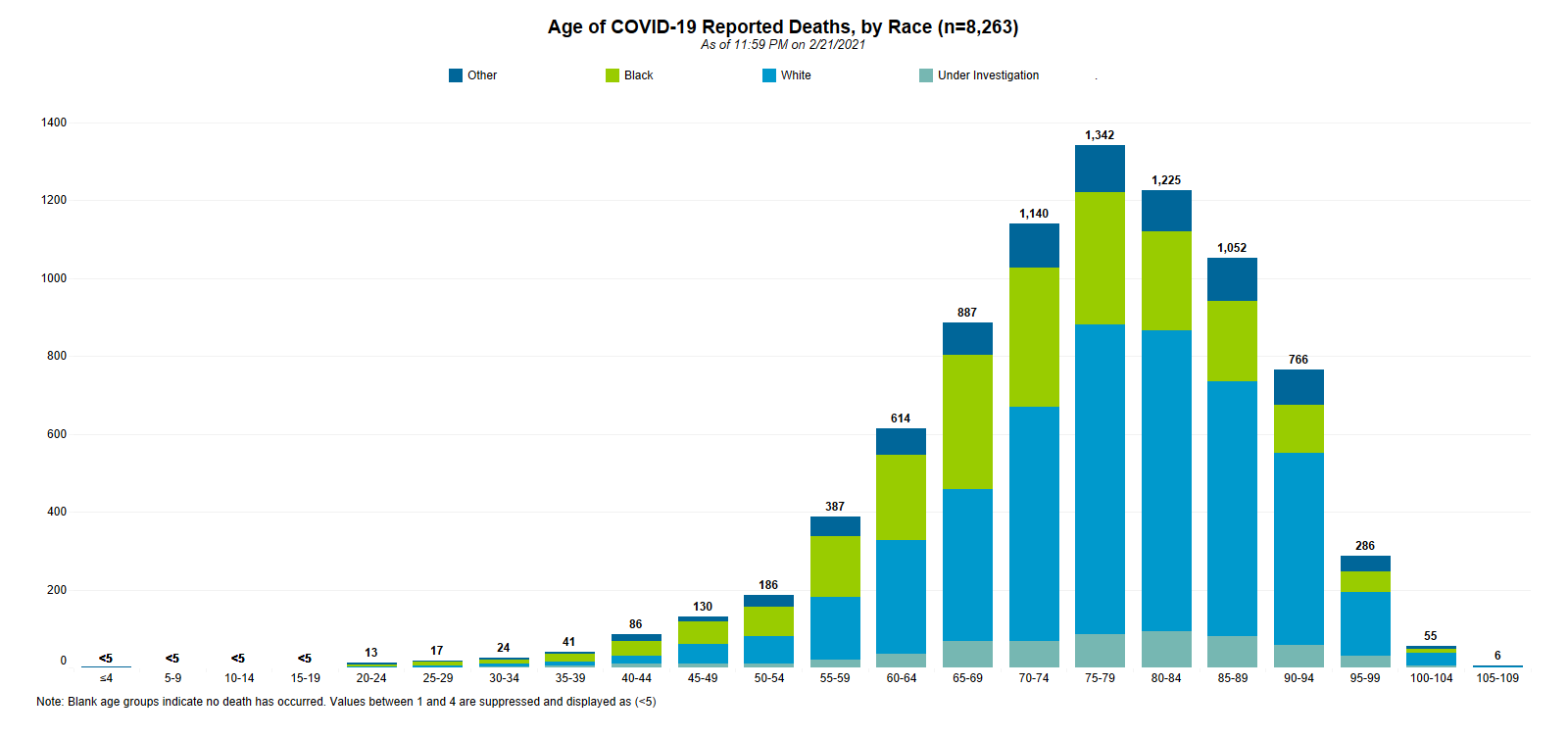 Graphic of COVID-19 Reported Deaths by Age and Race 02.23.2021