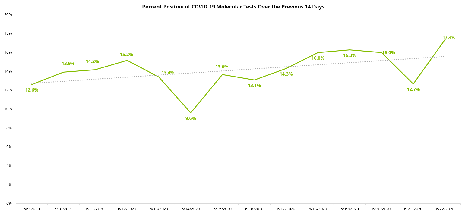COVID-19 Percent Positive 14-Day Molecular 06.23.2020