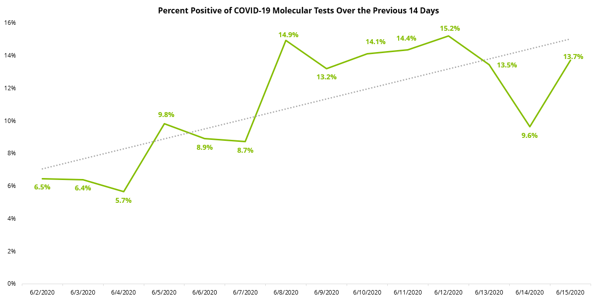 COVID19 Percent Positive 14 Day Molecular - 06.16.2020