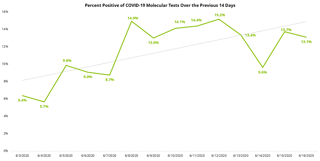 COVID-19 Percent Positive 14-Day Molecular 06.17.2020