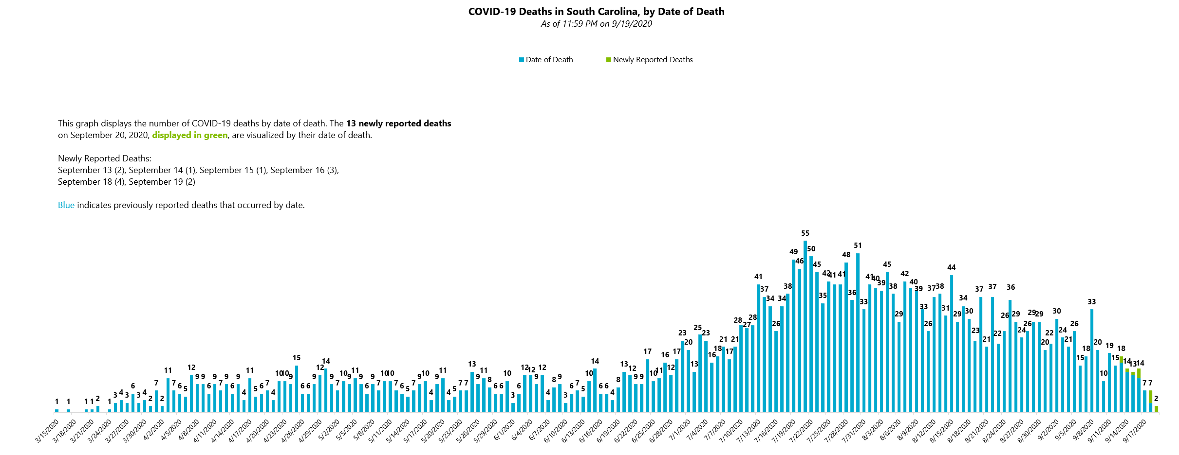 COVID-19 Deaths by Date of Death 09.20.2020