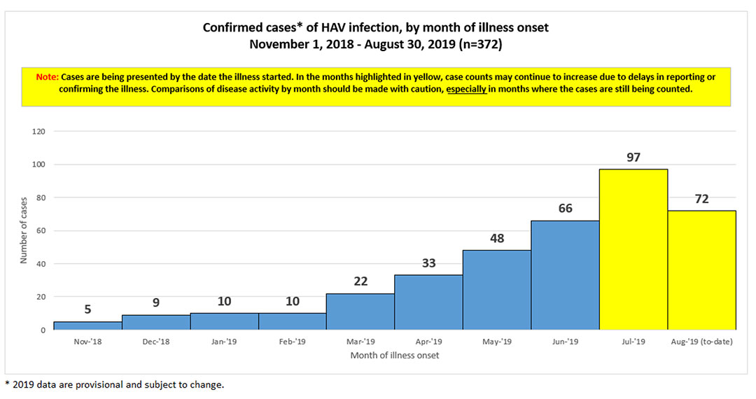 Hepatitis A Outbreak | SCDHEC
