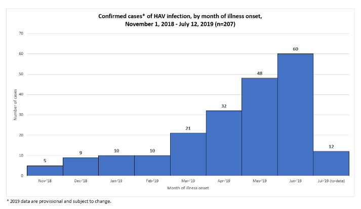 Graph of Confirmed Hepatitis A Cases July 12, 2019