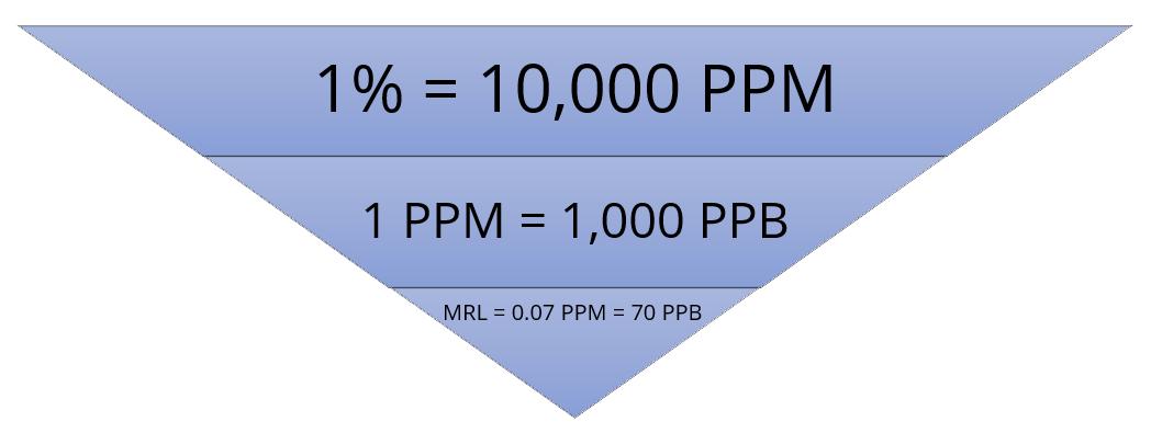 Hydrogen Sulfide Units of Measurement