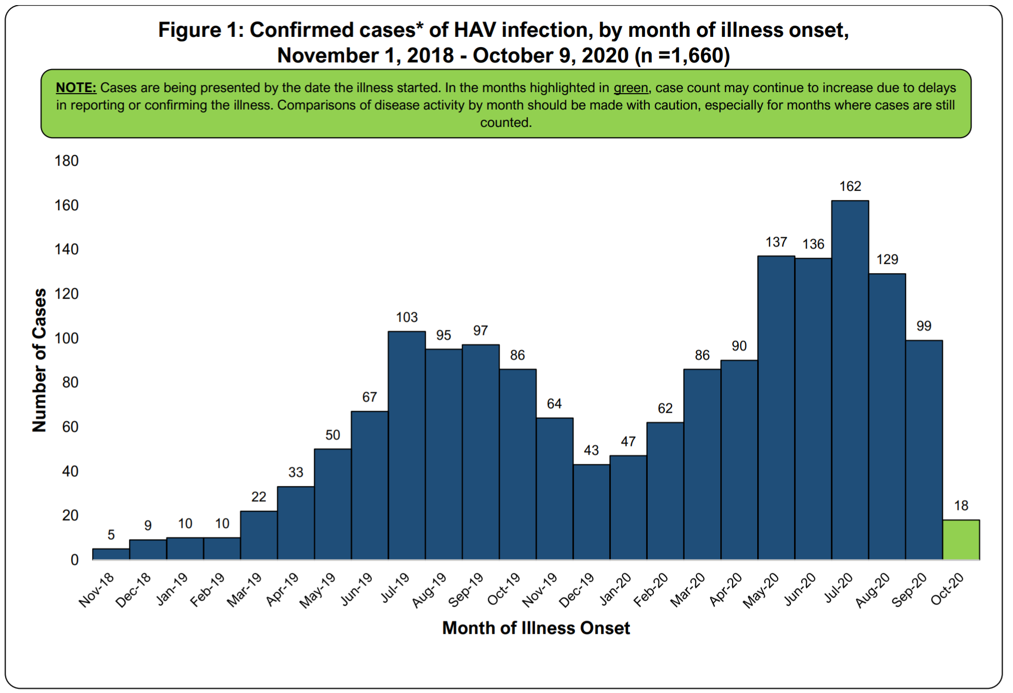 Graph of Confirmed Hepatitis A Cases October 9, 2020