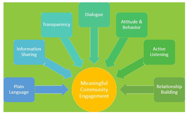 Community Engagement | SCDHEC