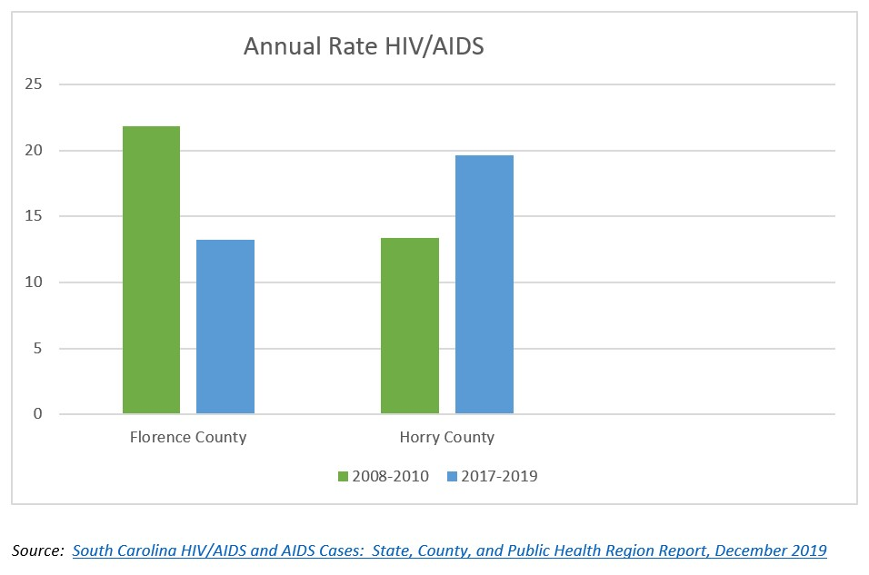 Pee Dee HIV AIDS Rate Graph