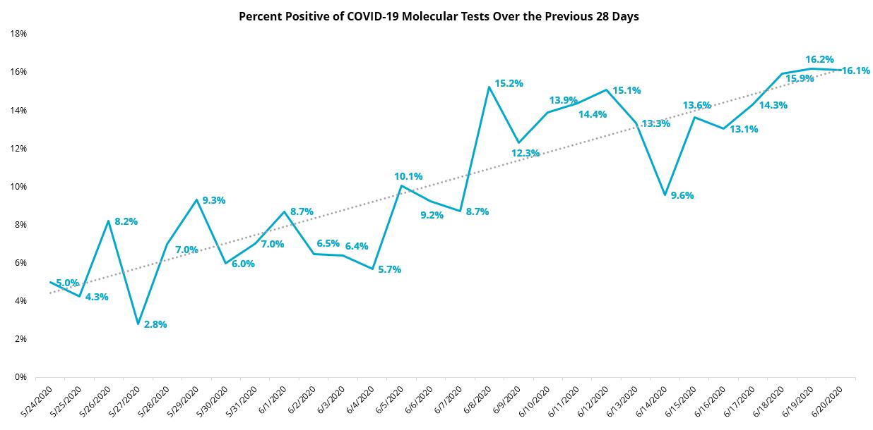 June 21 28-day percent positive