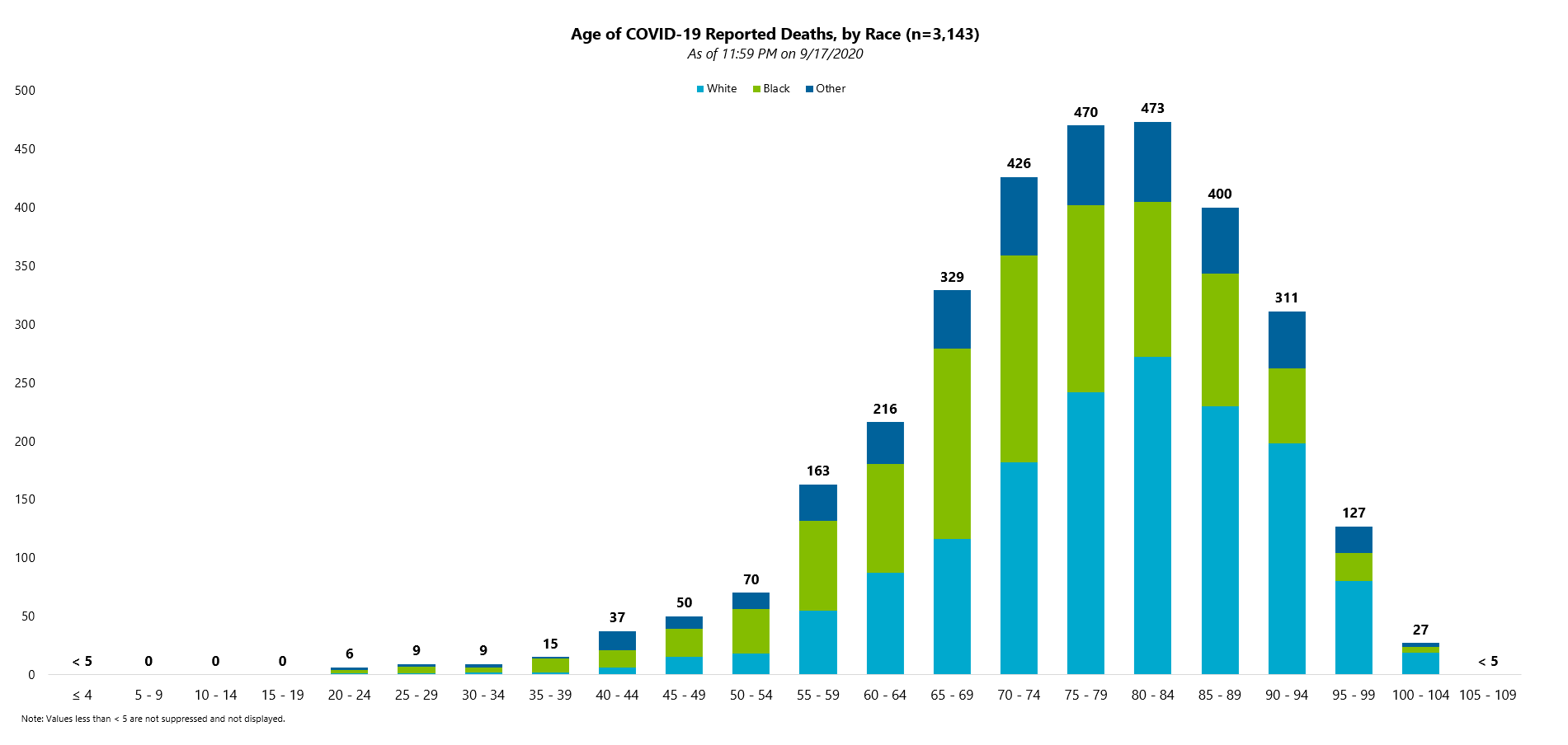 COVID-19 Reported Deaths by Age and Race 09.18.2020