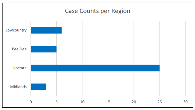 EVALI Case Counts by Region