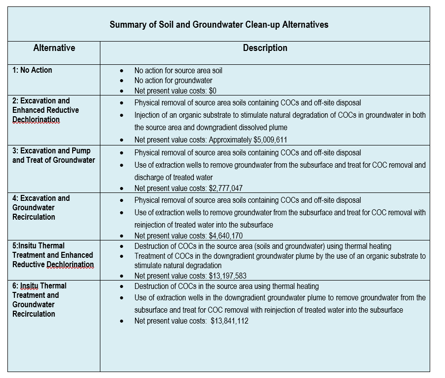 AVX - Summary of Soil and Groundwater Clean-up Alternatives