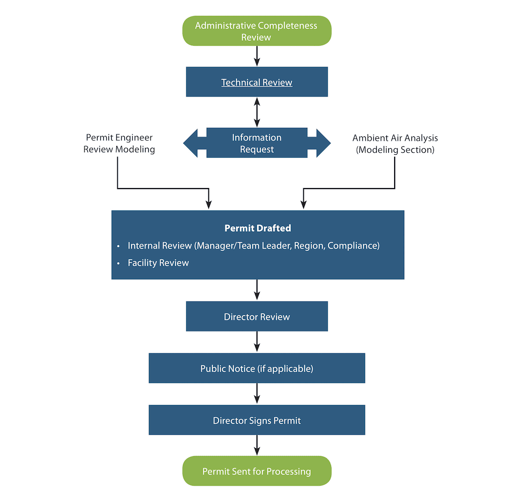 flowchart of air permitting process