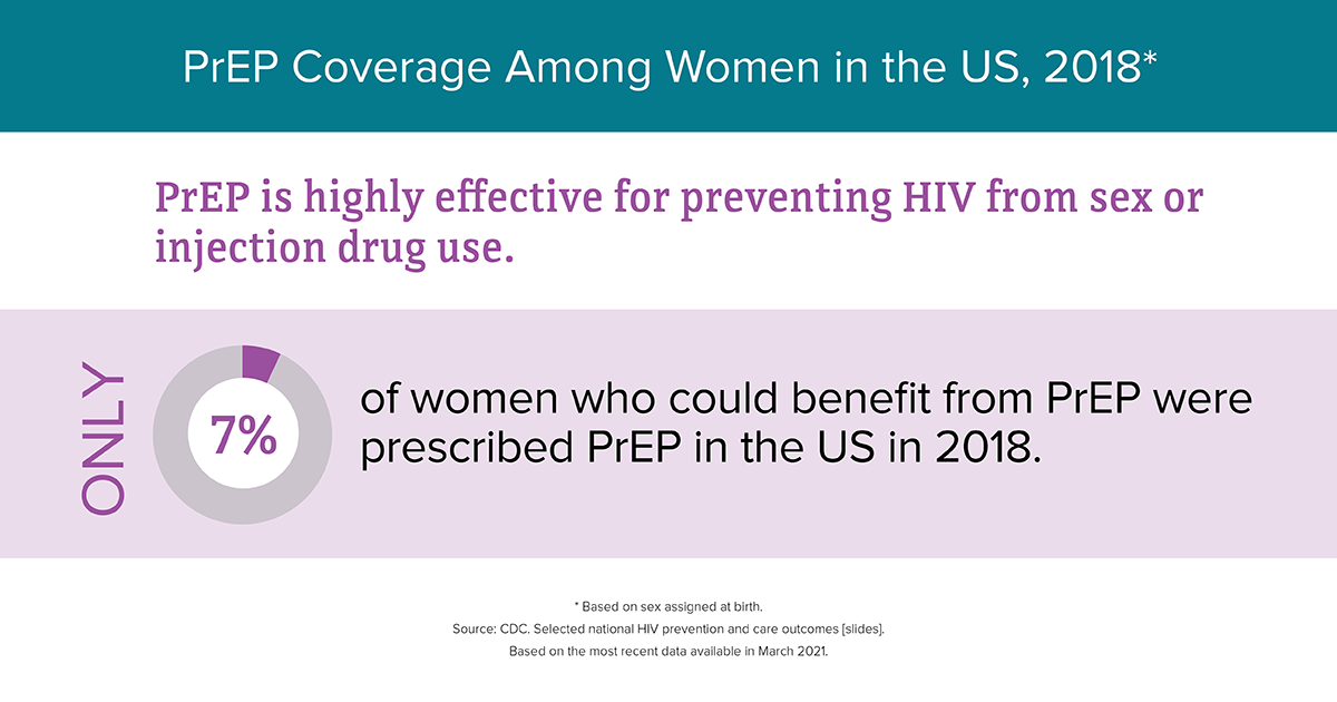 Graphic of PrEP Coverage Among Women in US in 2018