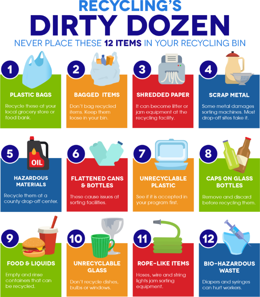Recycle Right SC Dirty Dozen