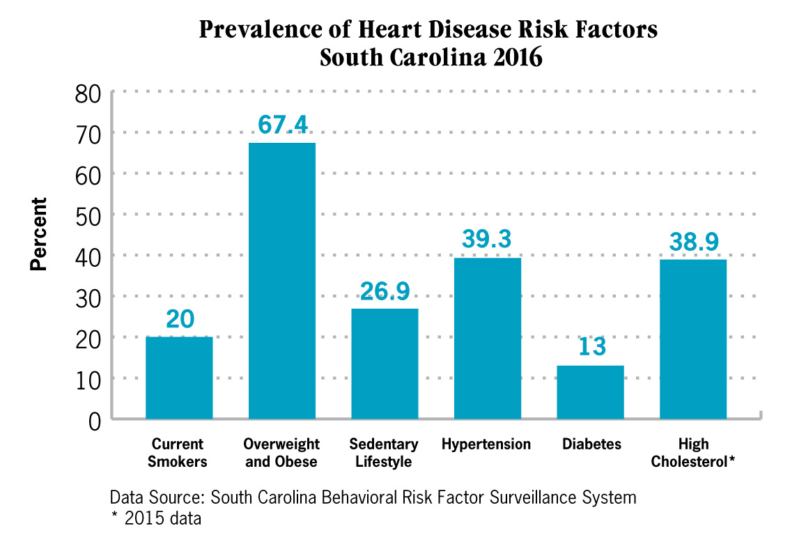Bar Chart, Prevelance of Heart Disease Risk Factors, South Carolina 2016