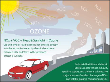 Descripción: fuentes de ozono