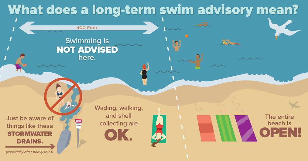 Swimming Advisory Graphic Of Beach